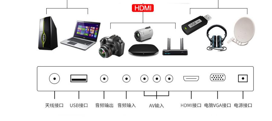 HDMI & USB